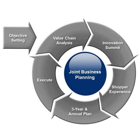 Contemporary business management essay